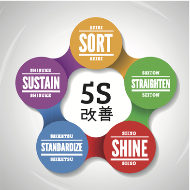 An illustration of the 5S system of workplace organisation.